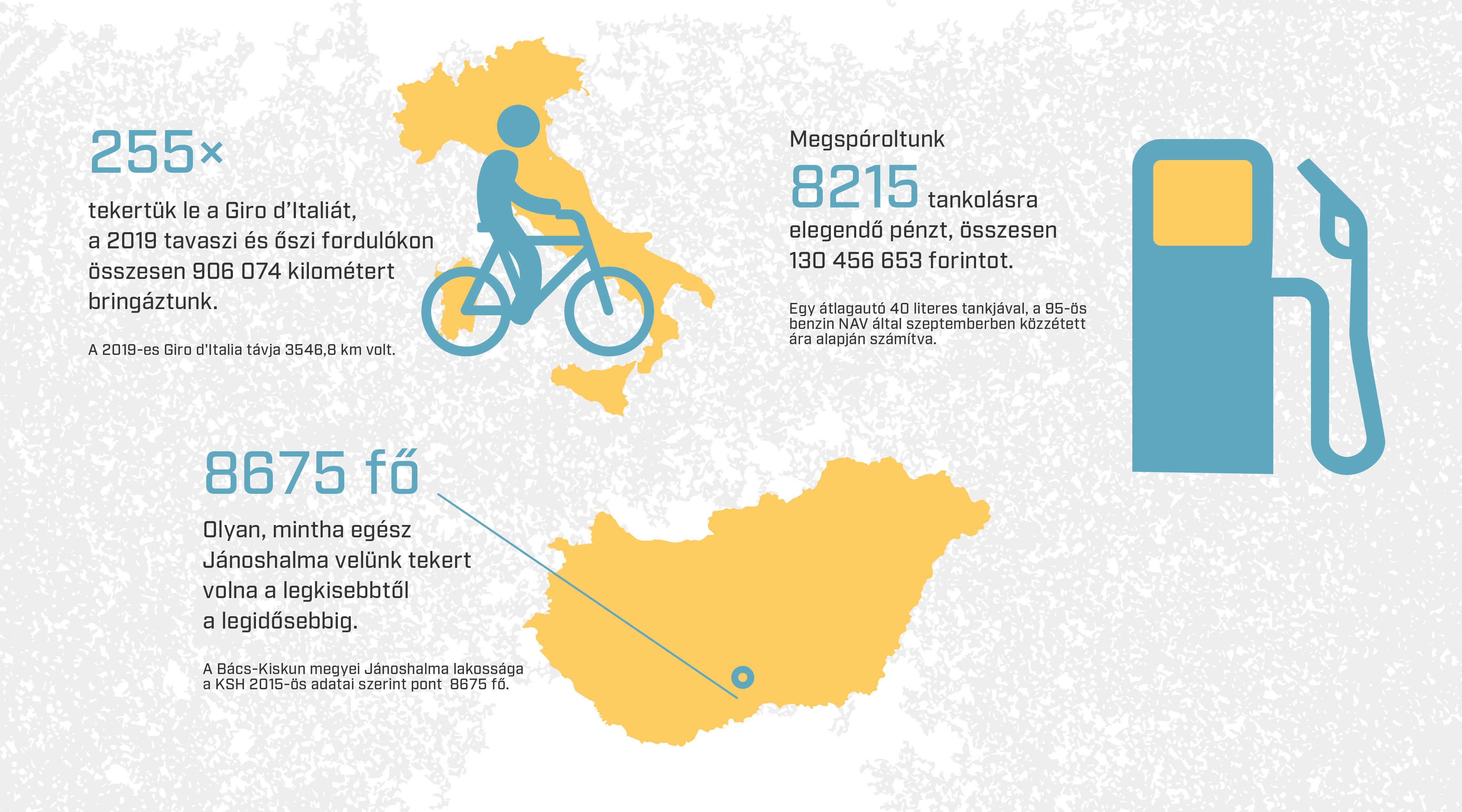 255-ször tekerték le a Giro d'Italia távját a Bringázz a Munkába kampány résztvevői 2019-ben