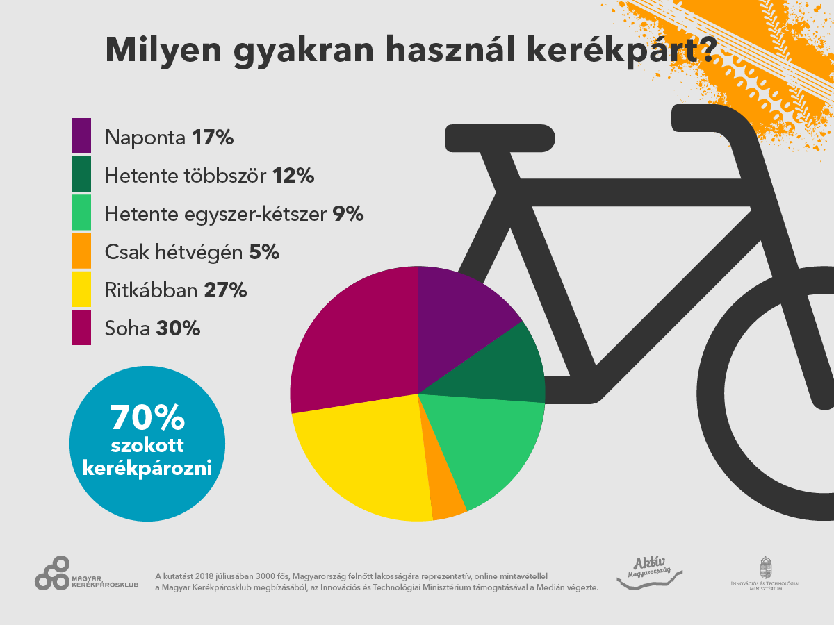 Megmértük, hányan, mennyit kerékpároznak a magyarok, és min változtatnának - reprezentatív kutatás