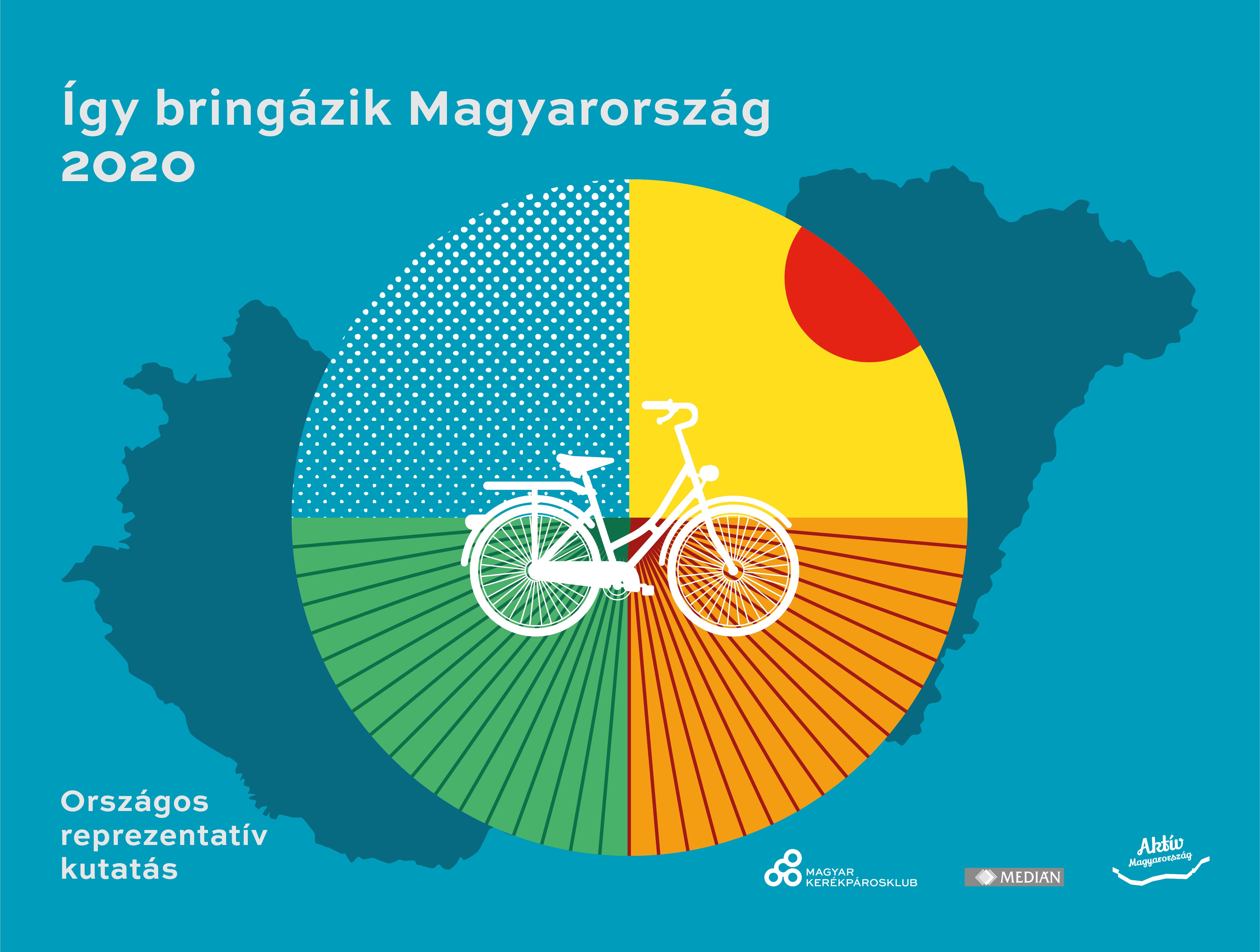 Ugyanannyi kormánypárti és ellenzéki kerékpározik, sokan bicikliznek a járvány miatt – országos kutatás 2020