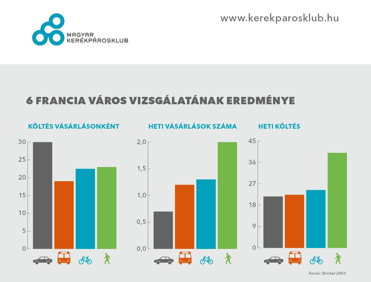 Érdekes külföldi kutatási adatok kerékpárral történő vásárlásról