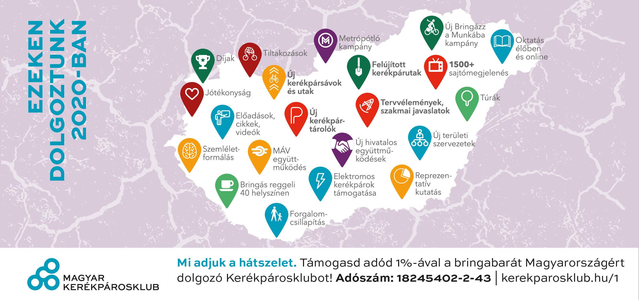 Így dolgoztunk a kerékpáros Magyarországért 2020-ban